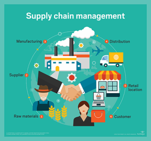 Supply chain management .png